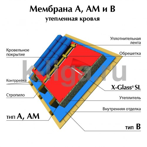 Гидро-пароизоляция 1,6м 70 кв.м X-glass AM
