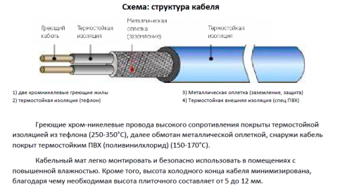 Кабельный мат на сетке Daewoo Enertec (RAON) RFHMT150W10М