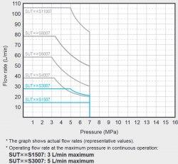 Гидравлическая система DAIKIN SUT00S1507-30 7MPa 15 l/min без бака