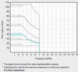 Гидравлическая система DAIKIN SUT00S4007-30 7MPa 40 l/min без бака
