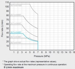 Гидравлическая система DAIKIN SUT03S4007-30 7MPa 40 l/min бак 30 l