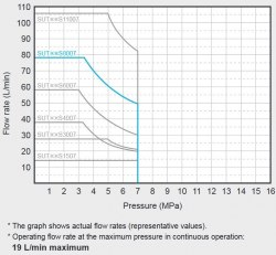 Гидравлическая система DAIKIN SUT10S8007-30 7MPa 80 l/min бак 100 l
