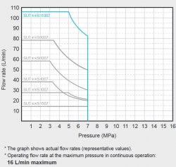 Гидравлическая система DAIKIN SUT00S11007-30 7MPa 110 l/min без бака