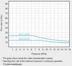 Гидравлическая система DAIKIN SUT06S3016-30 16MPa 30 l/min бак 60 l