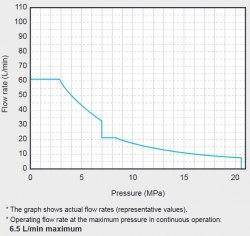 Гидравлическая система DAIKIN SUT06D6021-30 21MPa 60 l/min бак 60 l