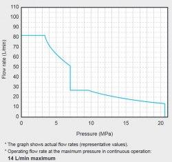 Гидравлическая система DAIKIN SUT00D8021-30 21MPa 80 l/min без бака