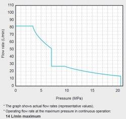 Гидравлическая система DAIKIN SUT16D8021-30 21MPa 80 l/min бак 160 l
