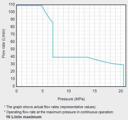 Гидравлическая система DAIKIN SUT00D11021-30 21MPa 110 l/min без бака