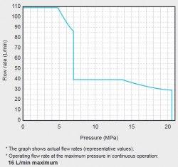 Гидравлическая система DAIKIN P-SUT20D11KW-30 21MPa 110 l/min бак 200 l