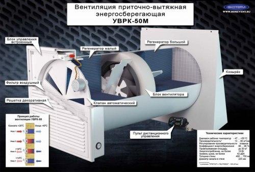 Установка приточно-вытяжная УВРК Экотерм 50М