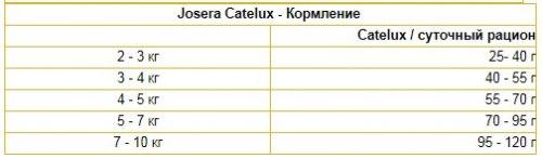 Сухой корм НА РАЗВЕС Josera Catelux1 кг