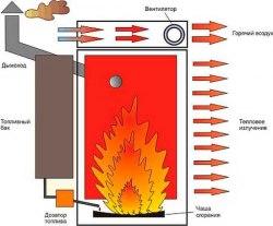 Теплогенератор печь на отработке Kroll W401K