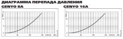 Реле давления ITT Lowara Genyo 8A/F22